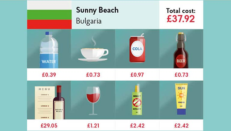 Cost of your holiday in Bulgaria
